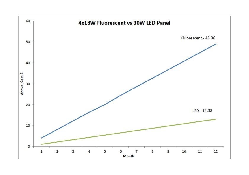 cfl vs LED 30W
